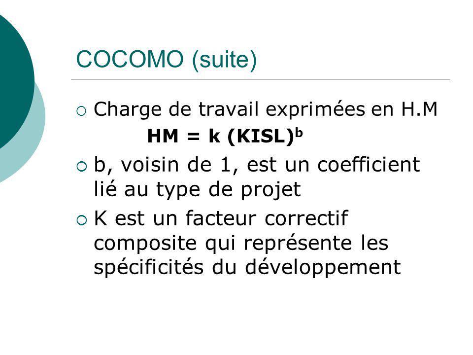 COCOMO (suite)  Charge de travail exprimées en H.M HM = k (KISL) b  b, voisin de 1, est un coefficient lié au type de projet  K est un facteur corr