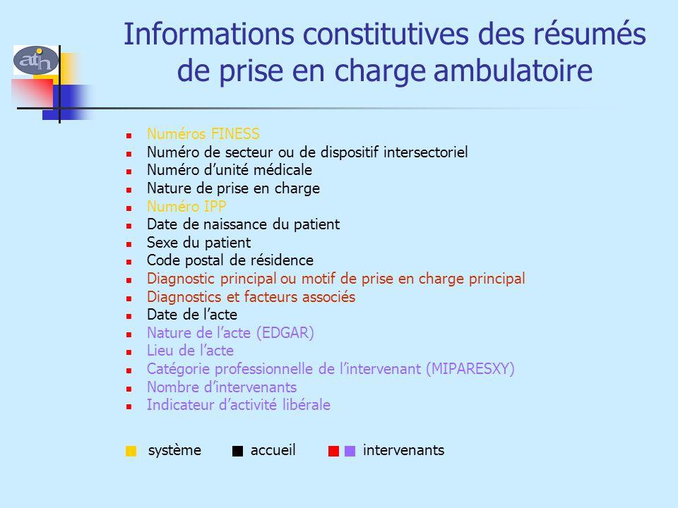 Informations constitutives des résumés de prise en charge ambulatoire Numéros FINESS Numéro de secteur ou de dispositif intersectoriel Numéro d'unité