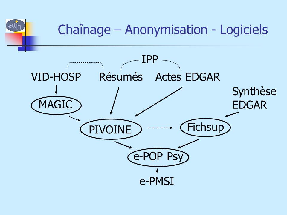 Chaînage – Anonymisation - Logiciels VID-HOSPRésumésActes EDGAR MAGIC PIVOINE Fichsup e-POP Psy e-PMSI IPP Synthèse EDGAR