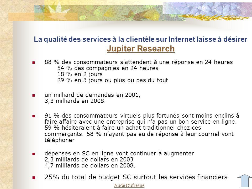 Aude Dufresne La qualité des services à la clientèle sur Internet laisse à désirer Jupiter Research Jupiter Research 88 % des consommateurs s'attendent à une réponse en 24 heures 54 % des compagnies en 24 heures 18 % en 2 jours 29 % en 3 jours ou plus ou pas du tout un milliard de demandes en 2001, 3,3 milliards en 2008.