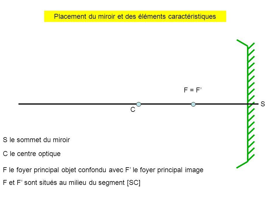 Placement du miroir et des éléments caractéristiques S S le sommet du miroir C C le centre optique F = F' F le foyer principal objet confondu avec F' le foyer principal image F et F' sont situés au milieu du segment [SC]