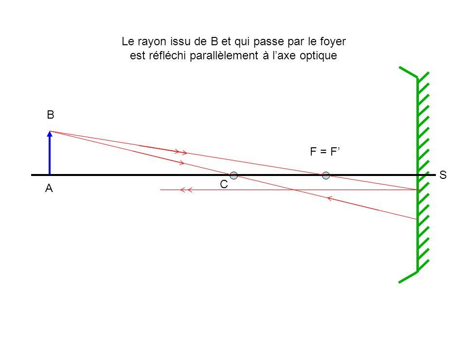 A B C F = F' S Le rayon issu de B et qui passe par le foyer est réfléchi parallèlement à l'axe optique