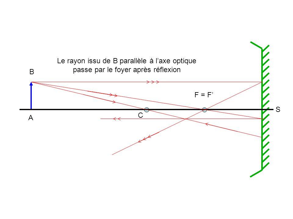 A B C F = F' S Le rayon issu de B parallèle à l'axe optique passe par le foyer après réflexion