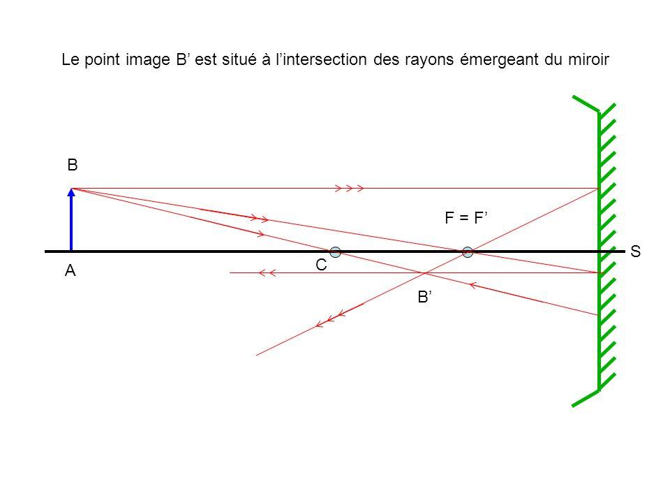 A B B' C F = F' S Le point image B' est situé à l'intersection des rayons émergeant du miroir