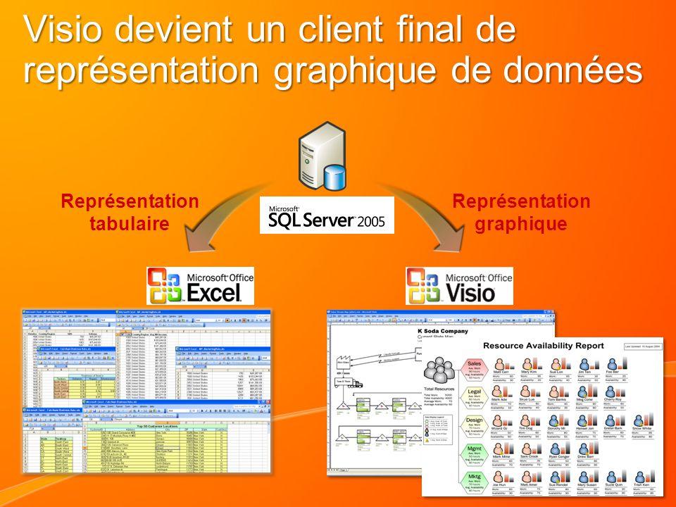 Représentation tabulaire Représentation graphique Visio devient un client final de représentation graphique de données