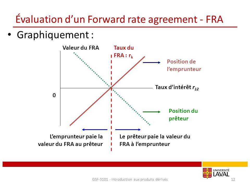 Évaluation d'un Forward rate agreement - FRA Graphiquement : GSF-3101 - Introduction aux produits dérivés12 Position de l'emprunteur Position du prête