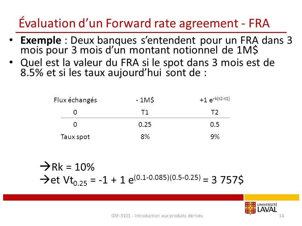 Évaluation d'un Forward rate agreement - FRA Exemple : Deux banques s'entendent pour un FRA dans 3 mois pour 3 mois d'un montant notionnel de 1M$ Quel