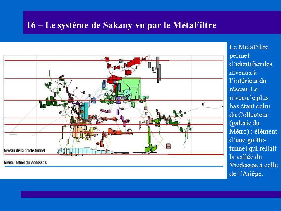 16 – Le système de Sakany vu par le MétaFiltre Le MétaFiltre permet d'identifier des niveaux à l'intérieur du réseau. Le niveau le plus bas étant celu