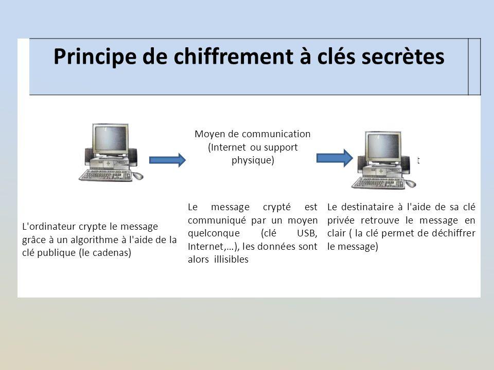 Principe de chiffrement à clés secrètes Émetteur Moyen de communication (Internet ou support physique)Destinat L'ordinateur crypte le message grâce à