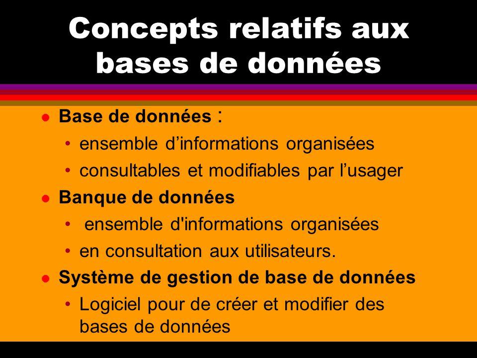 Concepts relatifs aux bases de données l Base de données : ensemble d'informations organisées consultables et modifiables par l'usager l Banque de don