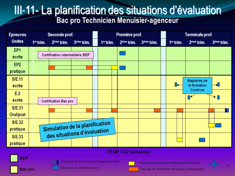 III11- La planification des situations d'évaluation III-11- La planification des situations d'évaluation Situation en établissement Situation écrite e