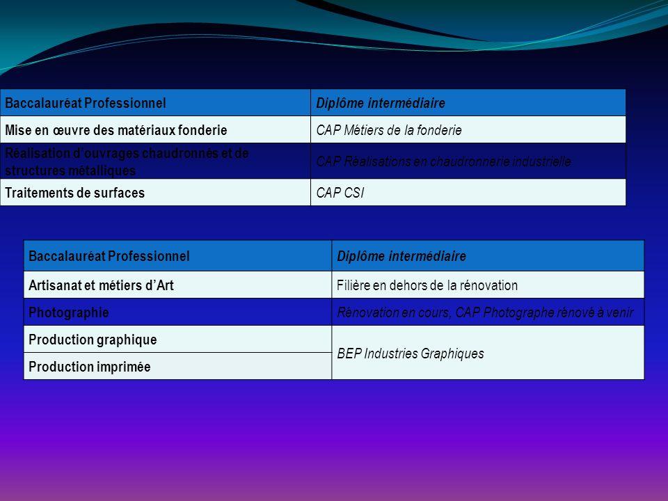 Baccalauréat Professionnel Diplôme intermédiaire Mise en œuvre des matériaux fonderie CAP Métiers de la fonderie Réalisation d'ouvrages chaudronnés et