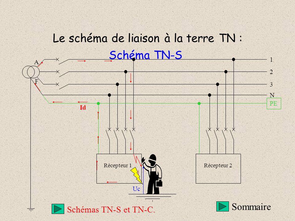 Le schéma de liaison à la terre TN : Schéma TN-S 3 1 2 A F Récepteur 1Récepteur 2 PE N Uc Id Sommaire Schémas TN-S et TN-C.