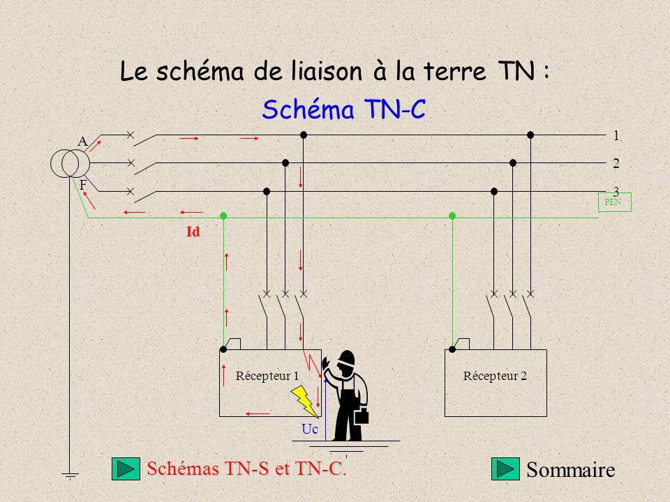 Le schéma de liaison à la terre TN : Schéma TN-C Récepteur 1Récepteur 2 Uc 3 1 2 A F Id PEN Sommaire Schémas TN-S et TN-C.