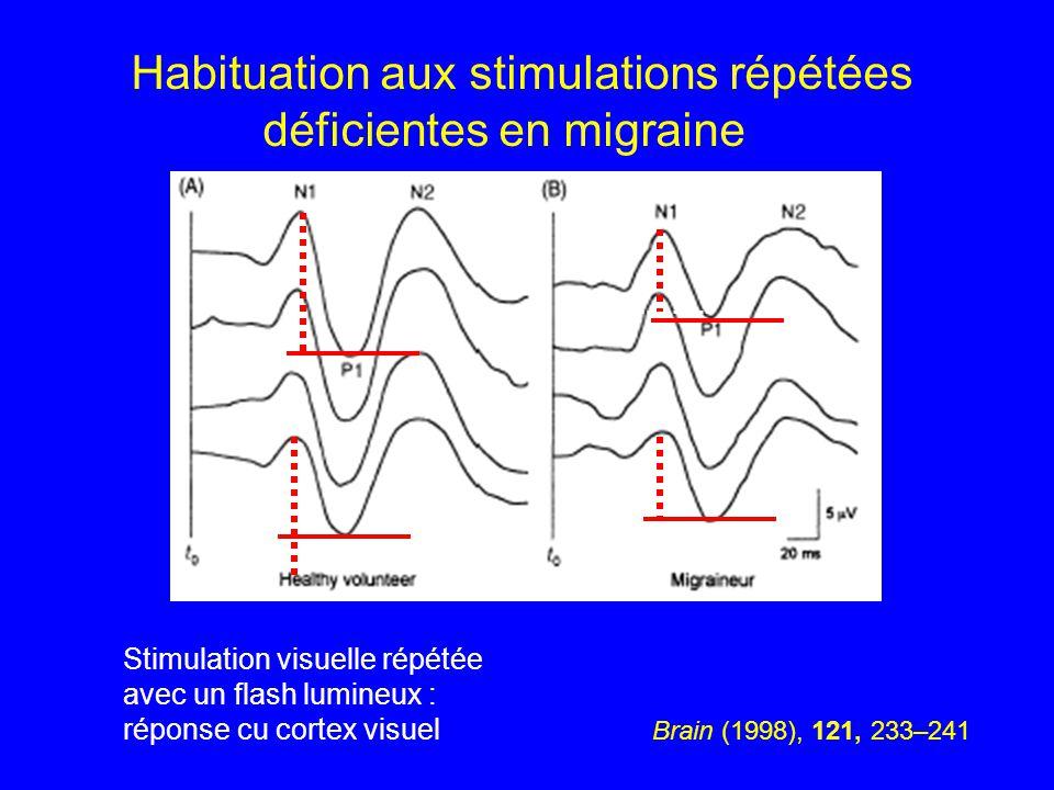 Brain (1998), 121, 233–241 Habituation aux stimulations répétées déficientes en migraine Stimulation visuelle répétée avec un flash lumineux : réponse