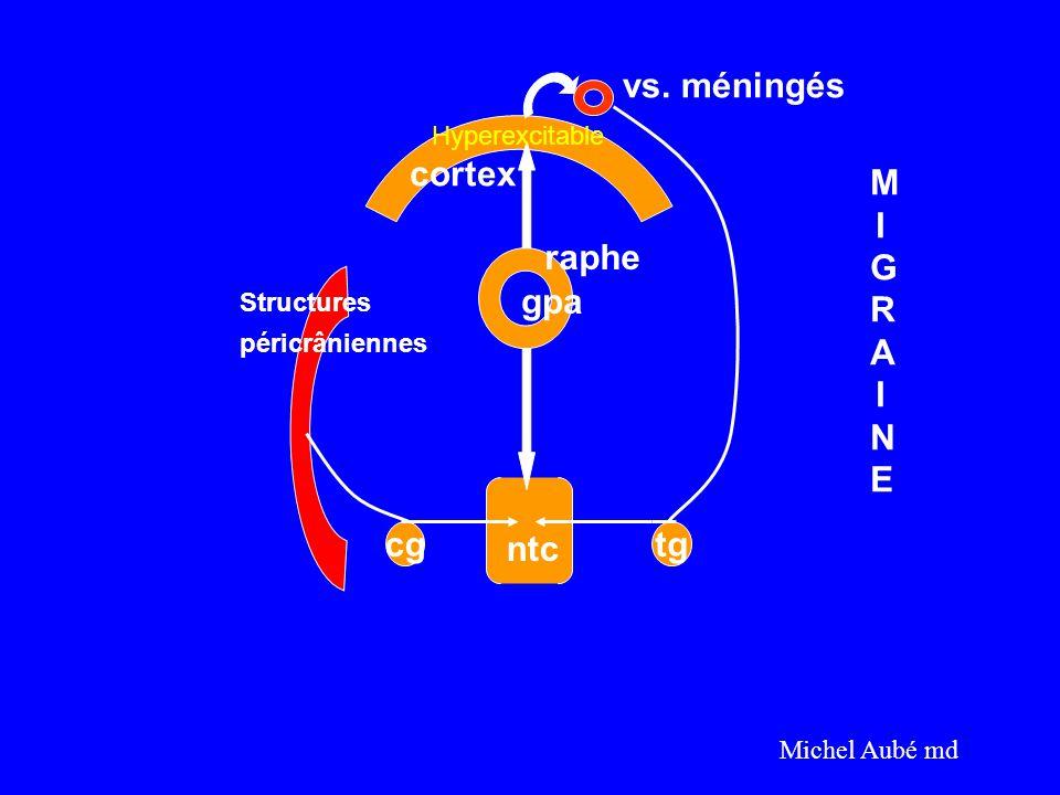 cgtg cortex vs. méningés raphe gpa Structures péricrâniennes ntc MIGRAINEMIGRAINE Michel Aubé md Hyperexcitable
