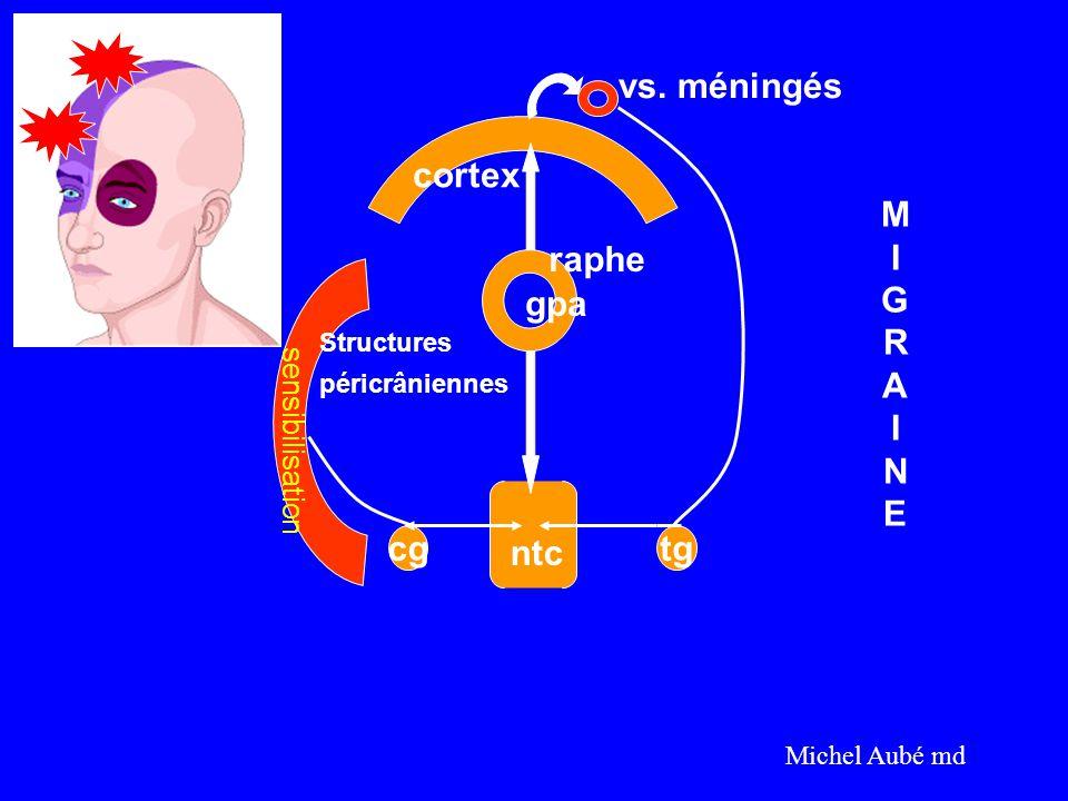 cgtg cortex vs. méningés raphe gpa Structures péricrâniennes ntc MIGRAINEMIGRAINE Michel Aubé md sensibilisation