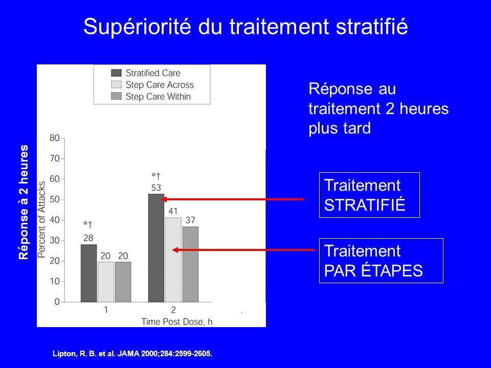Lipton, R. B. et al. JAMA 2000;284:2599-2605. Supériorité du traitement stratifié Réponse à 2 heures Réponse au traitement 2 heures plus tard Traiteme