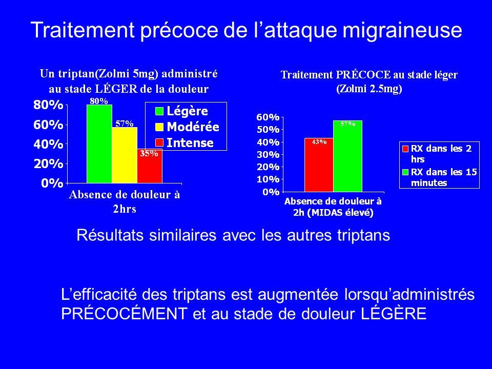 Résultats similaires avec les autres triptans L'efficacité des triptans est augmentée lorsqu'administrés PRÉCOCÉMENT et au stade de douleur LÉGÈRE Tra