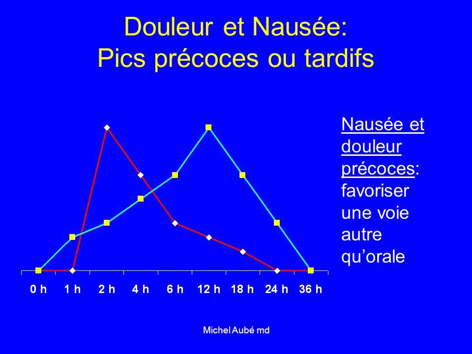 Michel Aubé md Douleur et Nausée: Pics précoces ou tardifs Nausée et douleur précoces: favoriser une voie autre qu'orale
