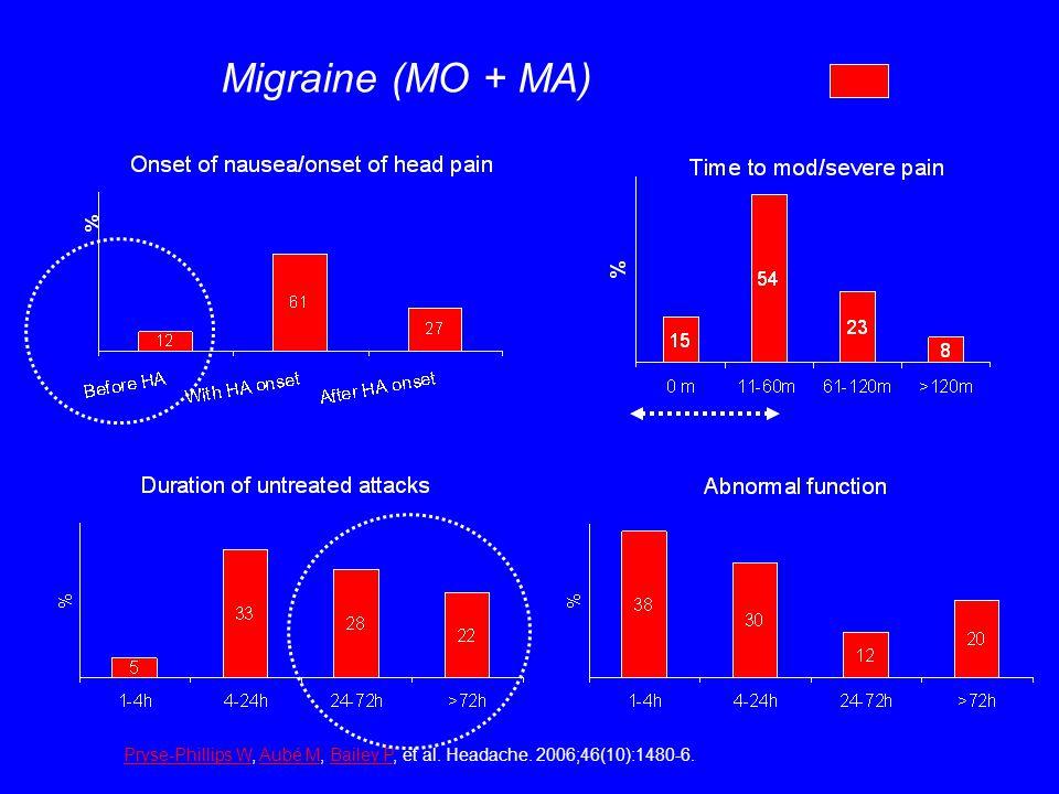 Migraine (MO + MA) Pryse-Phillips WPryse-Phillips W, Aubé M, Bailey P, et al. Headache. 2006;46(10):1480-6.Aubé MBailey P