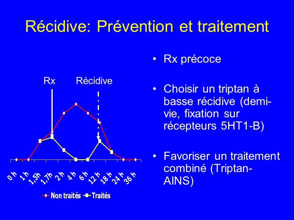 Récidive: Prévention et traitement Rx précoce Choisir un triptan à basse récidive (demi- vie, fixation sur récepteurs 5HT1-B) Favoriser un traitement
