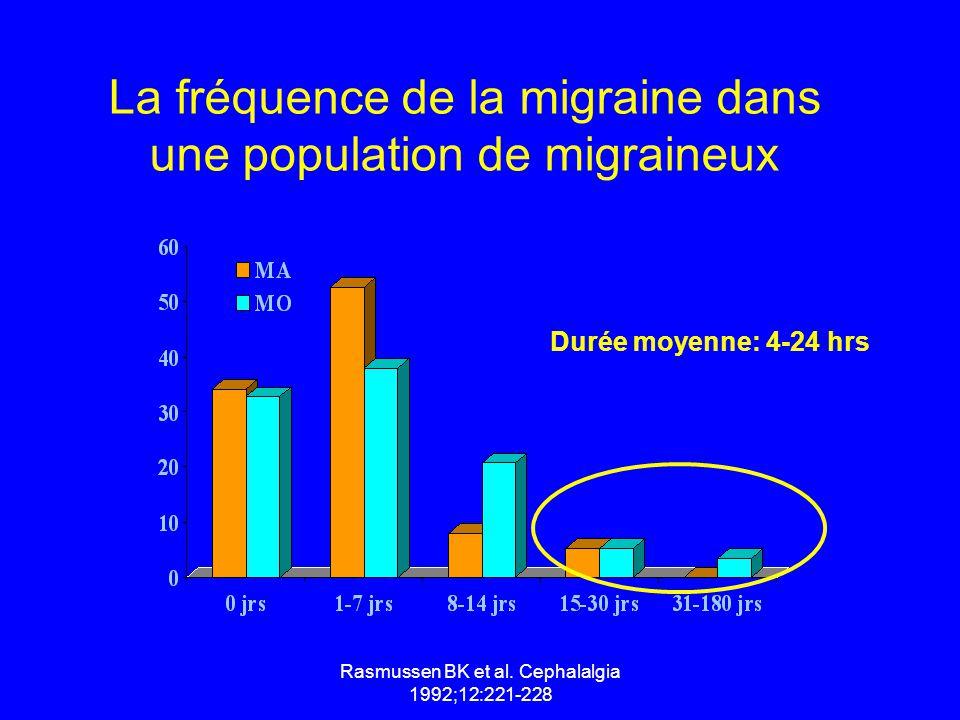Rasmussen BK et al. Cephalalgia 1992;12:221-228 La fréquence de la migraine dans une population de migraineux Durée moyenne: 4-24 hrs