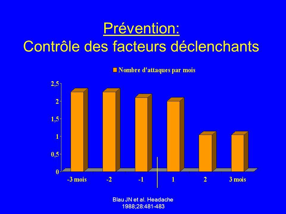 Blau JN et al. Headache 1988;28:481-483 Prévention: Contrôle des facteurs déclenchants