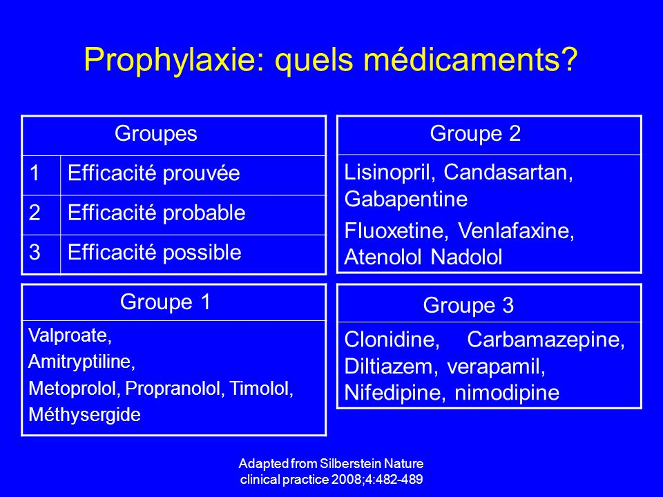 Adapted from Silberstein Nature clinical practice 2008;4:482-489 Groupes 1Efficacité prouvée 2Efficacité probable 3Efficacité possible Groupe 2 Lisinopril, Candasartan, Gabapentine Fluoxetine, Venlafaxine, Atenolol Nadolol Groupe 3 Clonidine, Carbamazepine, Diltiazem, verapamil, Nifedipine, nimodipine Groupe 1 Valproate, Amitryptiline, Metoprolol, Propranolol, Timolol, Méthysergide Prophylaxie: quels médicaments?