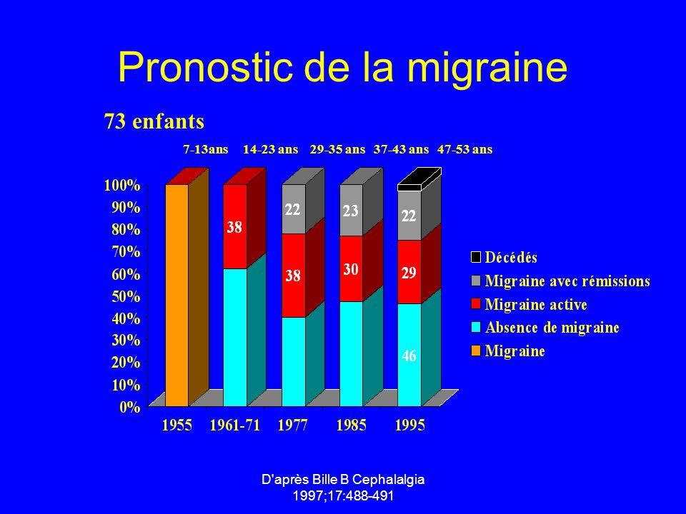 D'après Bille B Cephalalgia 1997;17:488-491 Pronostic de la migraine 7-13ans 14-23 ans 29-35 ans 37-43 ans 47-53 ans 73 enfants