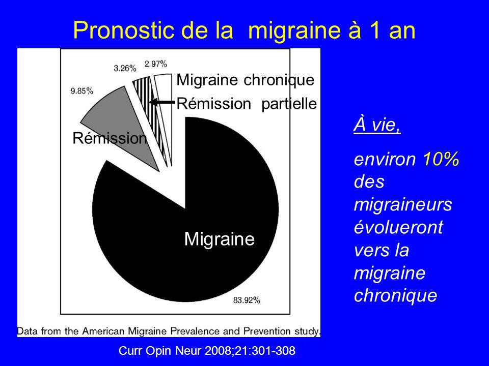 Migraine Rémission Rémission partielle Migraine chronique Curr Opin Neur 2008;21:301-308 Pronostic de la migraine à 1 an À vie, environ 10% des migrai