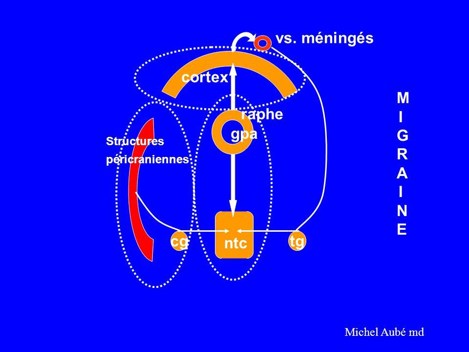cgtg cortex vs. méningés raphe gpa Structures péricraniennes ntc MIGRAINEMIGRAINE Michel Aubé md