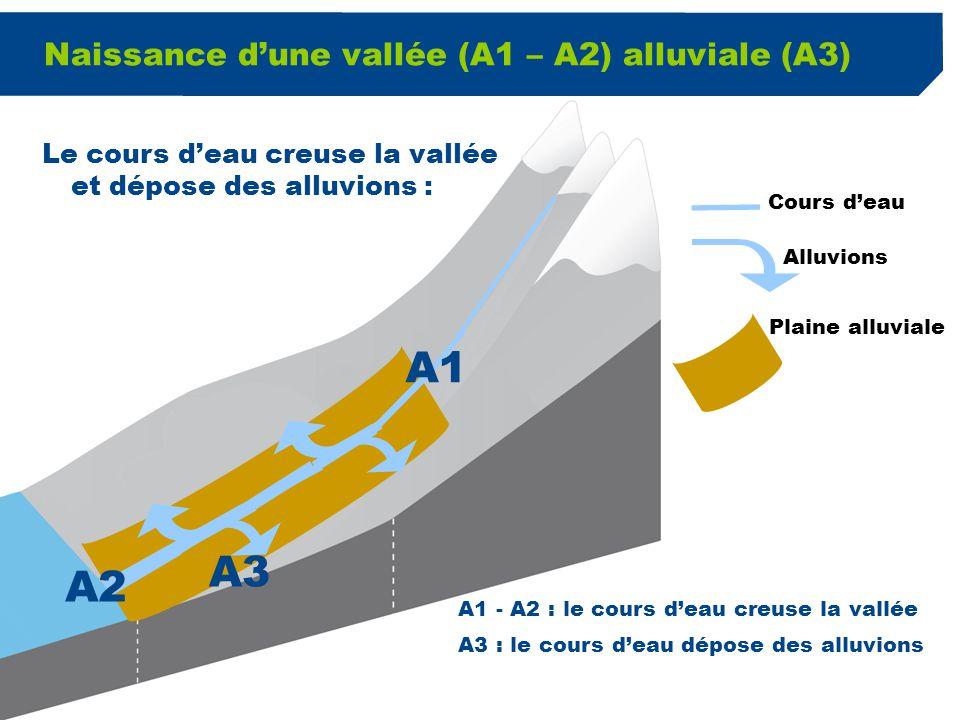 2 Naissance d'une vallée (A1 – A2) alluviale (A3) Cours d'eau Alluvions Plaine alluviale A1 A2 A3 A1 - A2 : le cours d'eau creuse la vallée A3 : le co