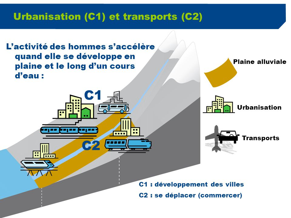 4 Urbanisation (C1) et transports (C2) Plaine alluviale C1 C2 C1 : développement des villes C2 : se déplacer (commercer) L'activité des hommes s'accél