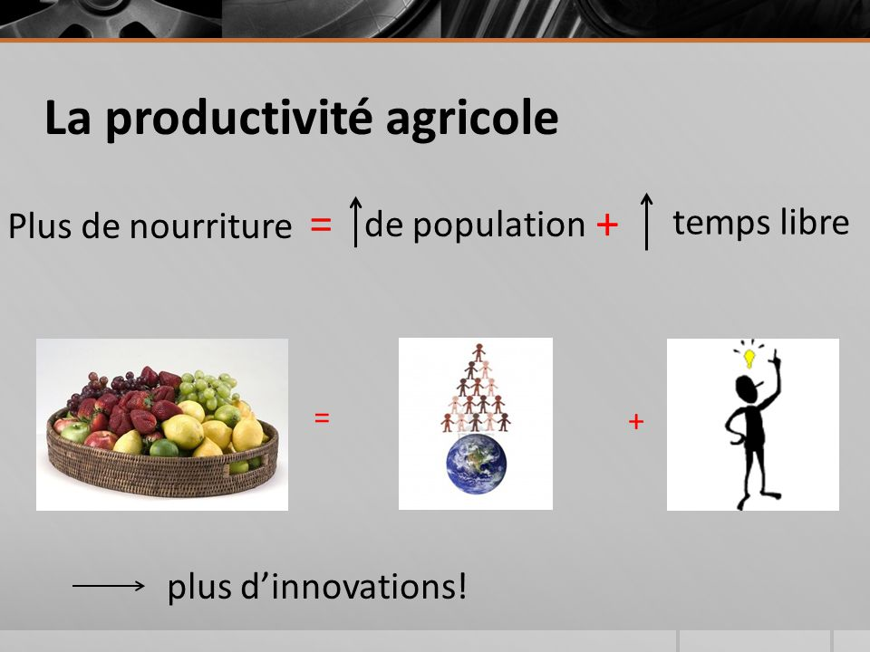 La productivité agricole Plus de nourriture = + = + de population temps libre plus d'innovations!