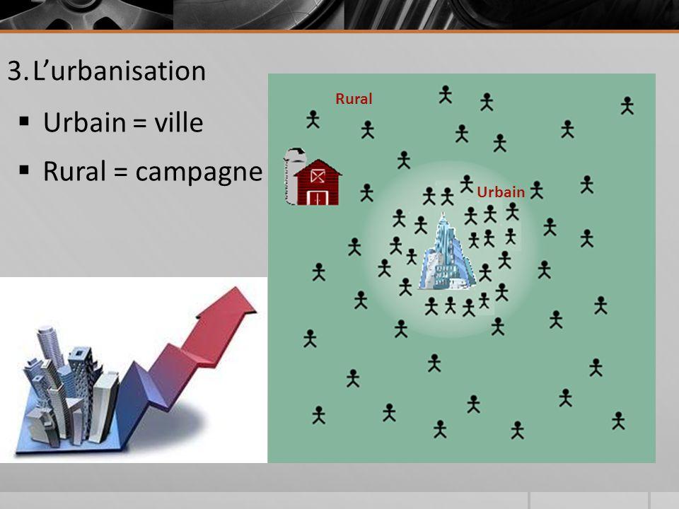  Urbain = ville  Rural = campagne Urbain Rural 3.L'urbanisation
