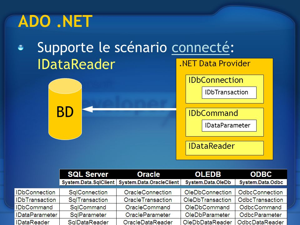 ADO.NET Supporte le scénario connecté: IDataReader.NET Data Provider IDbConnection IDbTransaction IDbCommand IDataParameter IDataReader BD