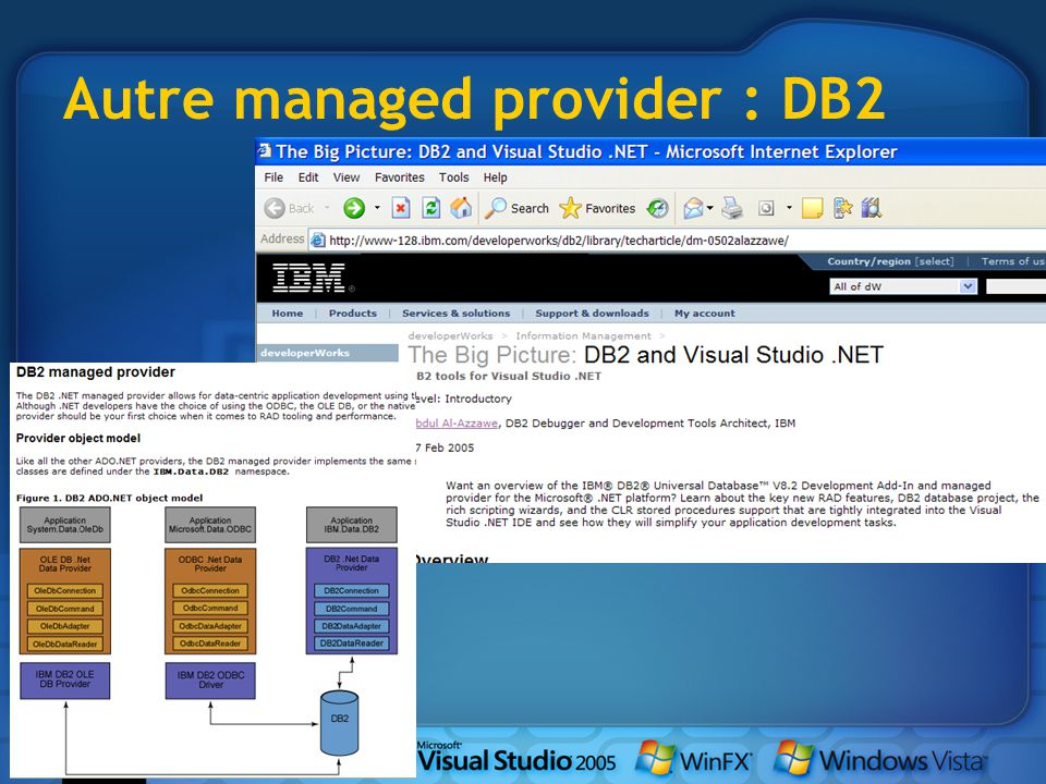 Autre managed provider : DB2