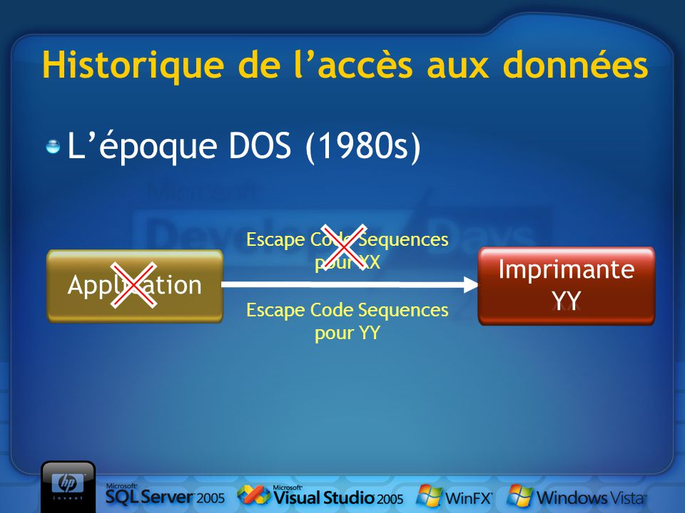 Historique de l'accès aux données L'époque DOS (1980s) Imprimante XX Application Escape Code Sequences pour XX Imprimante YY Escape Code Sequences pour YY