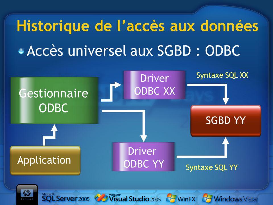 Historique de l'accès aux données Accès universel aux SGBD : ODBC SGBD XX Application Syntaxe SQL XX Gestionnaire ODBC Driver ODBC XX SGBD YY Syntaxe SQL YY Driver ODBC YY