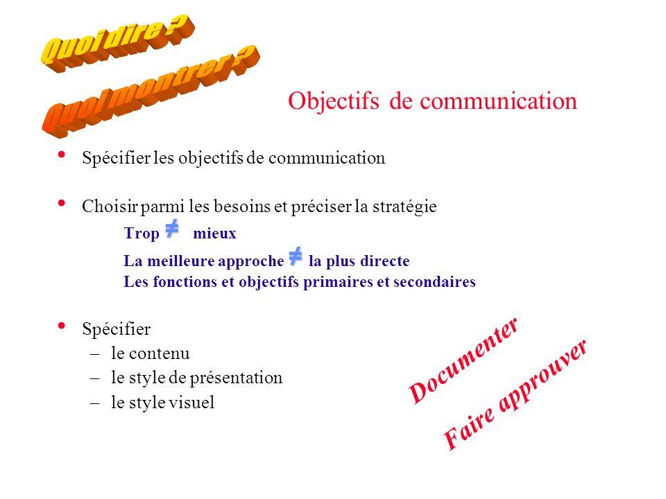 Objectifs de communication Spécifier les objectifs de communication Choisir parmi les besoins et préciser la stratégie ≠ ≠ Trop ≠ mieux La meilleure approche ≠ la plus directe Les fonctions et objectifs primaires et secondaires Spécifier –le contenu –le style de présentation –le style visuel Documenter Faire approuver