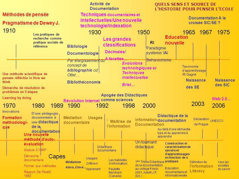 1990 Documentation A la croisée SIC/SE ? 1930 Activité de Documentation Bibliologie Documentologie Par élargissement du concept de bibliographie cd Ot