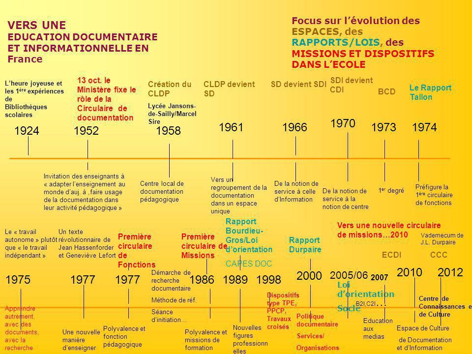 VERS UNE EDUCATION DOCUMENTAIRE ET INFORMATIONNELLE EN France Focus sur l'évolution des ESPACES, des RAPPORTS/LOIS, des MISSIONS ET DISPOSITIFS DANS L