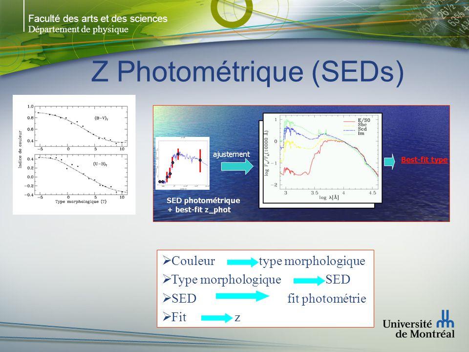 Faculté des arts et des sciences Département de physique Z Photométrique (SEDs)  Couleur type morphologique  Type morphologique SED  SED fit photométrie  Fit z