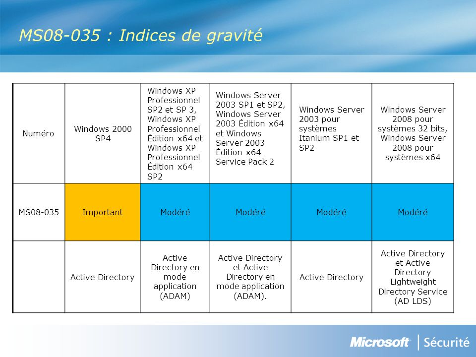 MS08-035 : Indices de gravité Numéro Windows 2000 SP4 Windows XP Professionnel SP2 et SP 3, Windows XP Professionnel Édition x64 et Windows XP Professionnel Édition x64 SP2 Windows Server 2003 SP1 et SP2, Windows Server 2003 Édition x64 et Windows Server 2003 Édition x64 Service Pack 2 Windows Server 2003 pour systèmes Itanium SP1 et SP2 Windows Server 2008 pour systèmes 32 bits, Windows Server 2008 pour systèmes x64 MS08-035ImportantModéré Active Directory Active Directory en mode application (ADAM) Active Directory et Active Directory en mode application (ADAM).