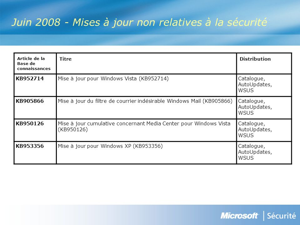 Juin 2008 - Mises à jour non relatives à la sécurité Article de la Base de connaissances TitreDistribution KB952714Mise à jour pour Windows Vista (KB952714) Catalogue, AutoUpdates, WSUS KB905866Mise à jour du filtre de courrier indésirable Windows Mail (KB905866) Catalogue, AutoUpdates, WSUS KB950126Mise à jour cumulative concernant Media Center pour Windows Vista (KB950126) Catalogue, AutoUpdates, WSUS KB953356Mise à jour pour Windows XP (KB953356) Catalogue, AutoUpdates, WSUS