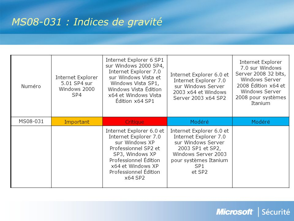 MS08-031 : Indices de gravité Numéro Internet Explorer 5.01 SP4 sur Windows 2000 SP4 Internet Explorer 6 SP1 sur Windows 2000 SP4, Internet Explorer 7.0 sur Windows Vista et Windows Vista SP1, Windows Vista Édition x64 et Windows Vista Édition x64 SP1 Internet Explorer 6.0 et Internet Explorer 7.0 sur Windows Server 2003 x64 et Windows Server 2003 x64 SP2 Internet Explorer 7.0 sur Windows Server 2008 32 bits, Windows Server 2008 Édition x64 et Windows Server 2008 pour systèmes Itanium MS08-031 ImportantCritiqueModéré Internet Explorer 6.0 et Internet Explorer 7.0 sur Windows XP Professionnel SP2 et SP3, Windows XP Professionnel Édition x64 et Windows XP Professionnel Édition x64 SP2 Internet Explorer 6.0 et Internet Explorer 7.0 sur Windows Server 2003 SP1 et SP2, Windows Server 2003 pour systèmes Itanium SP1 et SP2