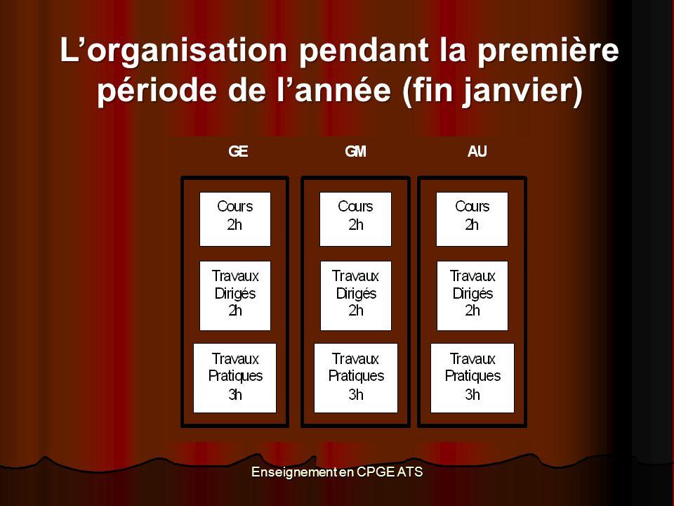 Enseignement en CPGE ATS L'organisation pendant la première période de l'année (fin janvier)