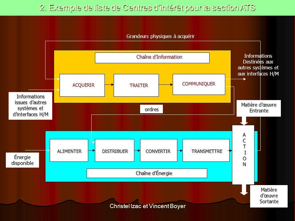 Informations Destinées aux autres systèmes et aux interfaces H/M Matière d'œuvre Sortante Matière d'œuvre Entrante Chaîne d'Information ACQUERIR ACQUE