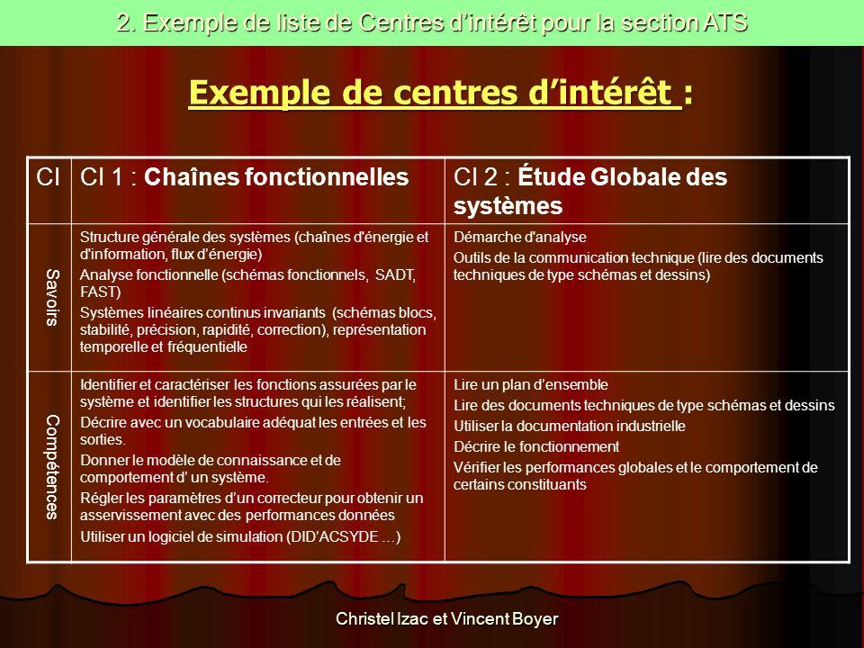 CICI 1 : Chaînes fonctionnellesCI 2 : Étude Globale des systèmes Savoirs Structure générale des systèmes (chaînes d'énergie et d'information, flux d'é